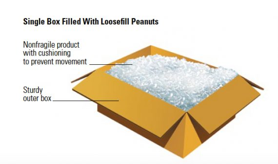 Items may also be packed in loose fill material like packing peanuts. Again, this image is from FedEx.
